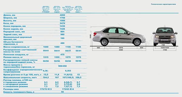 описания моделей автомобилей